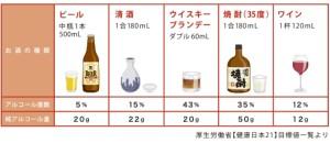 アルコール量